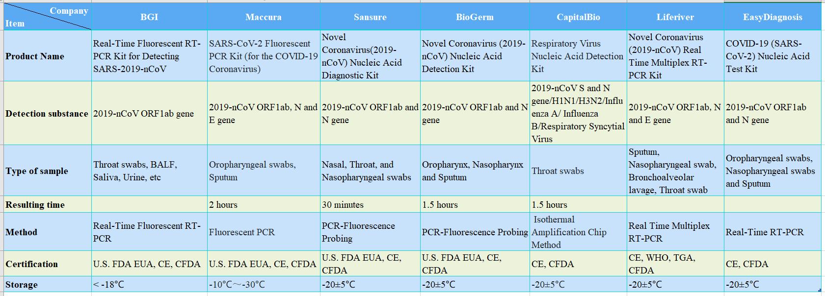 COVID-19 PCR Test Kits Comparison