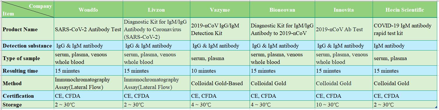 Rapid Test Kits Comparison