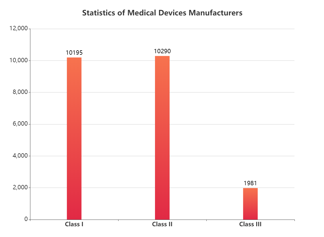 Statistics of Medical Devices Manufacturers