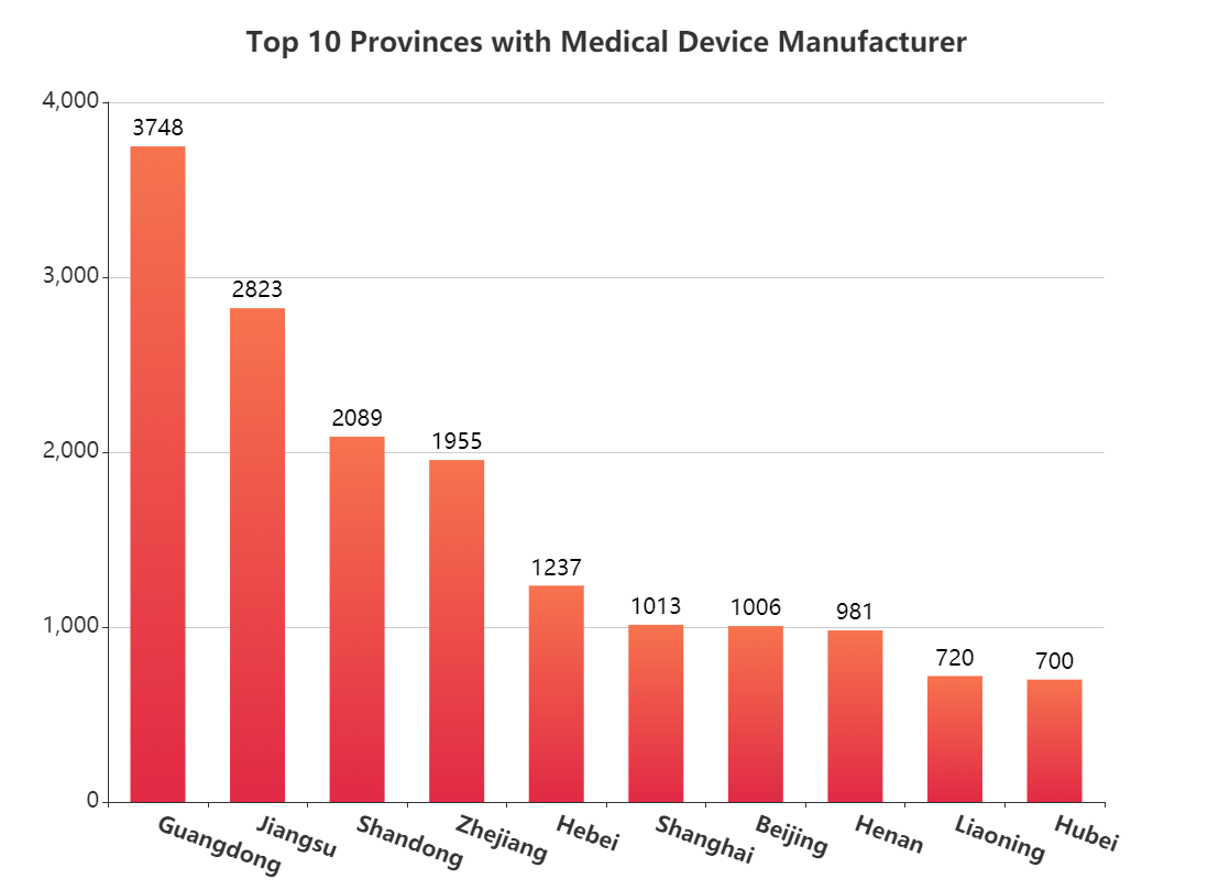 Top 10 Provinces with Medical Device Manufacturer